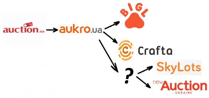 Преобразования интернет-проекта Aukro, где можно получить неплохой доход в Интернете