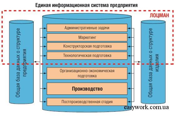 Организация документооборота в системе Лоцман: PLM