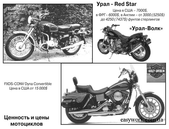 "Сравнение цен ""Урал Red Star"" и ""Harley Davidson FXDS-CONV Dyna Convertible"" в США"