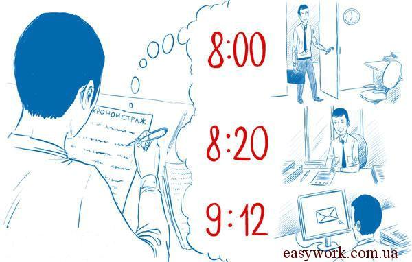 Хронометраж - один из способов контроля потраченного времени при планировании