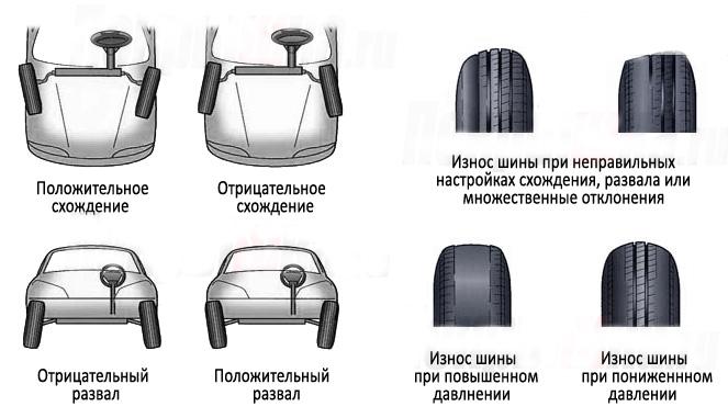 Износ шин при неправильном развал-схождении колес