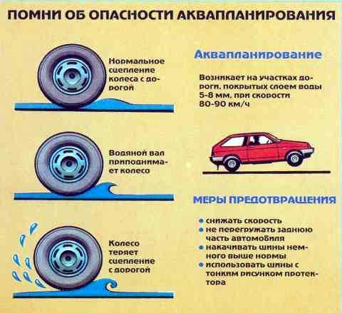 Аквапланирование автомобиля и меры его предотвращения