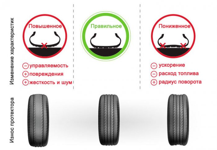 Характеристики шин и износ при разном давлении