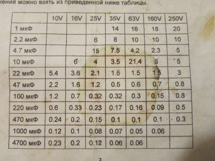 Таблица зависимости ESR и емкости конденсатора