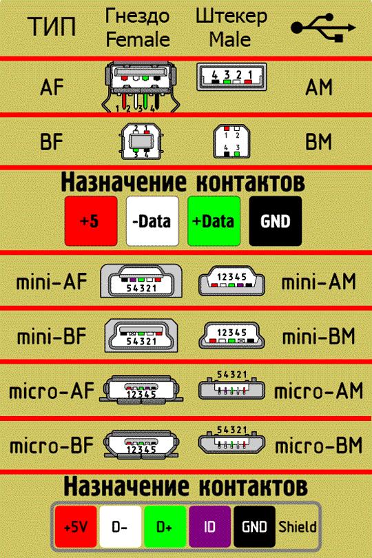 Назначение контактов USB разъемов