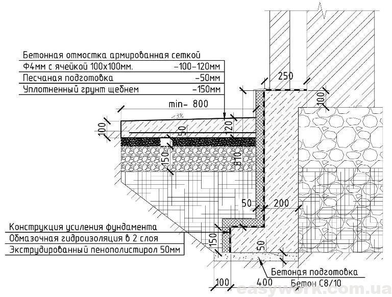 Схема строения отмостки
