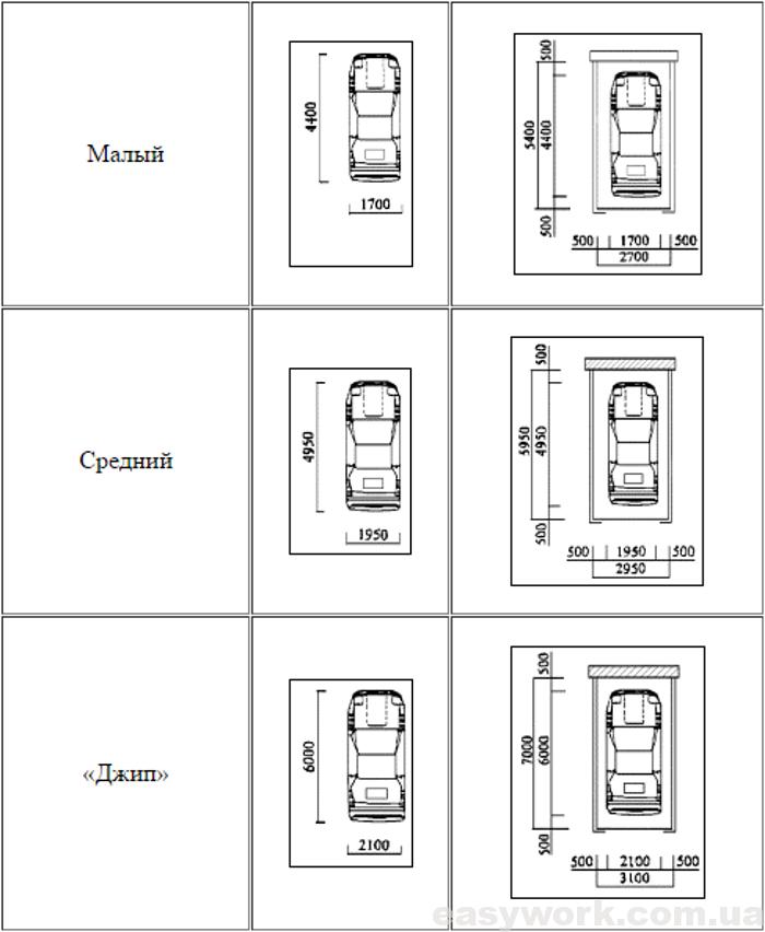 Размеры гаража в зависимости от авто