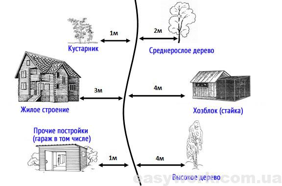 Расстояние между постройками и забором