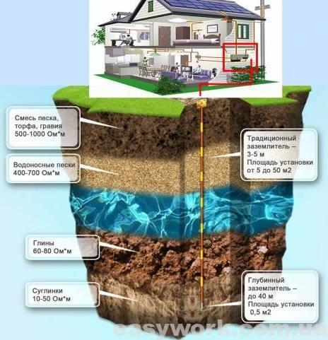 Сопротивление разных видов грунта