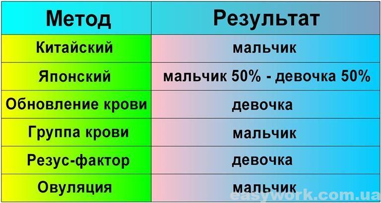 Таблица с результатами (определения пола ребенка)