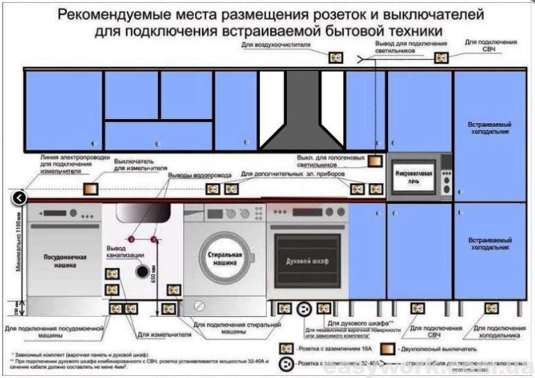 Рекомендуемые места размещение розеток и выключателей на кухне