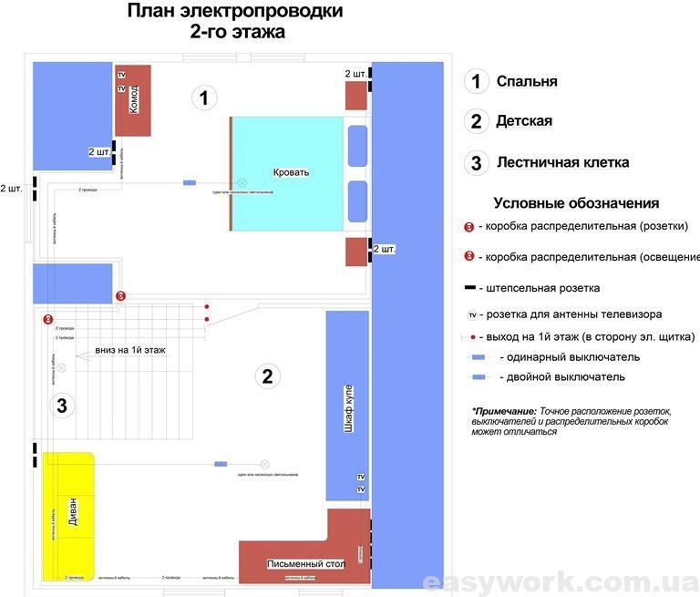 План электропроводки 2-го этажа
