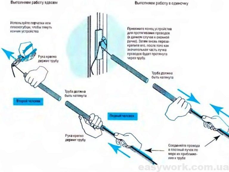Протяжка проводов в изоляционных гофрированных трубах