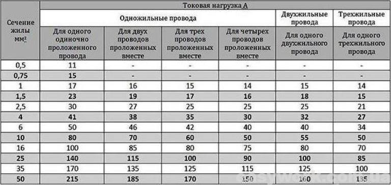 Таблица соответствия сечений медных проводов и допустимых токовых нагрузок
