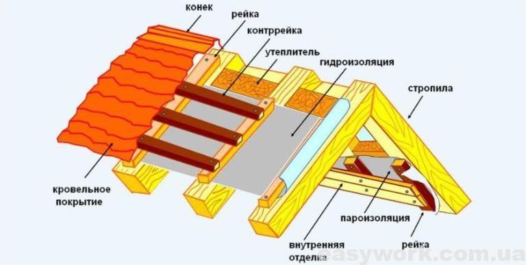 Правильная схема монтажа крыши