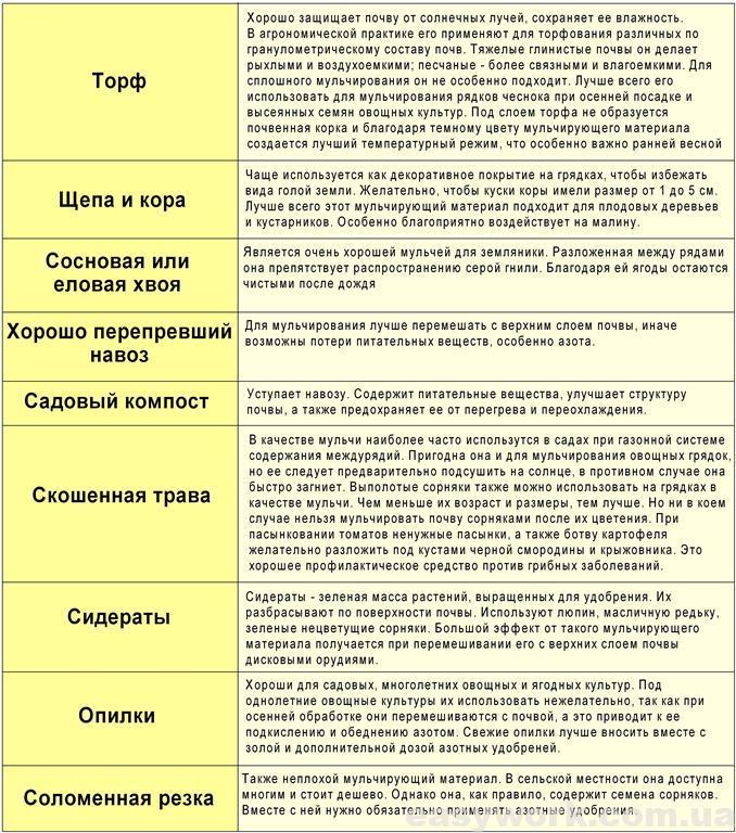 Материалы для мульчирования почвы (таблица)