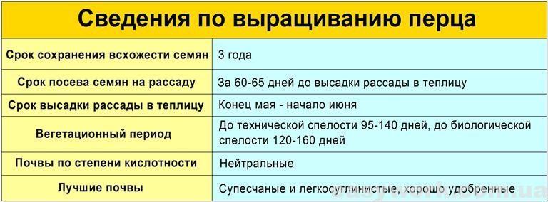 Сведения по выращиванию перца (таблица)
