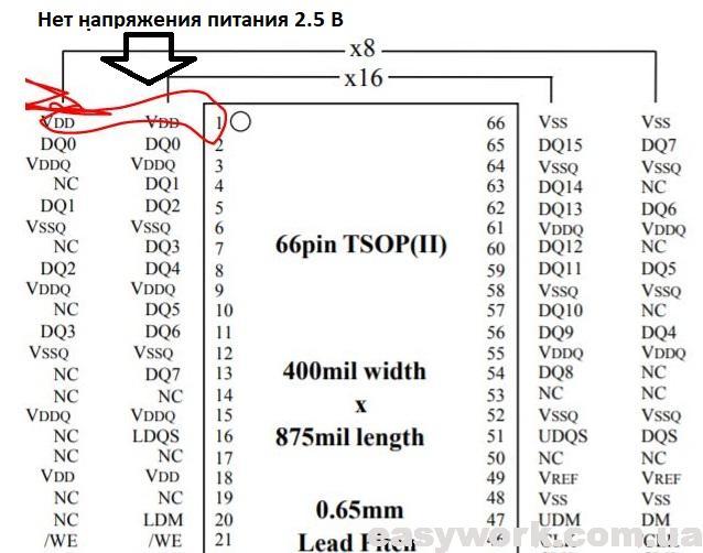 Напряжение питания SDRAM