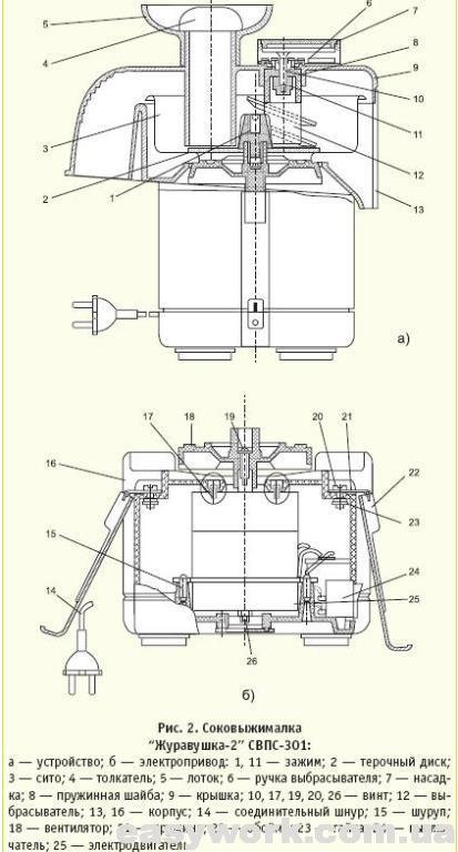 Внутреннее устройство соковыжималки Журавинка СВСП-301